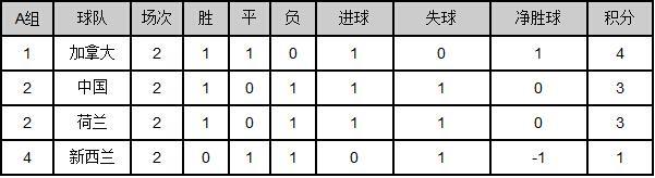 2015女足世界杯中国队小组赛积分榜