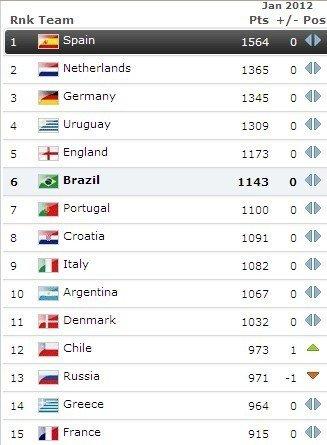 FIFA最新世界排名:西班牙居首 中国亚洲第七