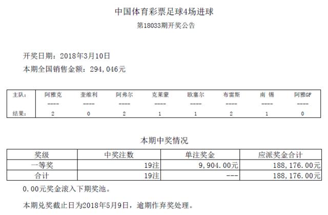进球彩第18033期开奖:头奖19注 奖金9904元