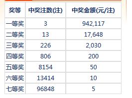 七乐彩125期开奖:头奖3注94万 二奖17648元