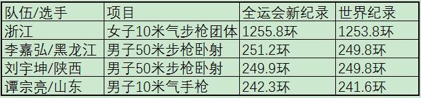全运3人1队4次超4项世界纪录 谢震业仍有潜力