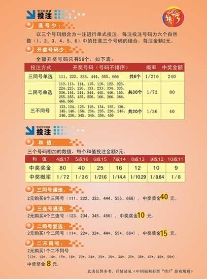 """福彩快频玩法""""快3""""11月28日在河北上市销售"""