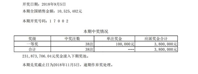 排列五第18241期开奖公告:开奖号码17002
