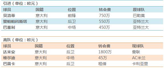 2015/2016赛季意甲巡礼:都灵成意甲中坚力量
