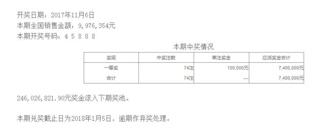 排列五第17303期开奖公告:开奖号码45888
