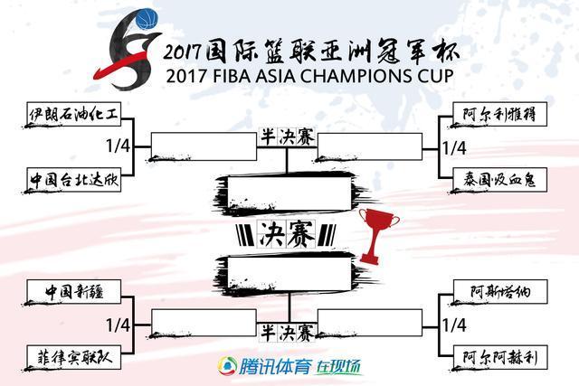 亚冠第五日:新疆30分惨败 黑马斩获A组第一