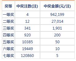 七乐彩027期开奖:头奖4注94万 二奖27014元