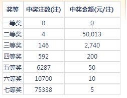 七乐彩17065期:头奖空二奖4注5万 奖池140万