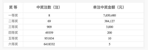 双色球042期开奖:头奖8注765万 奖池6.52亿