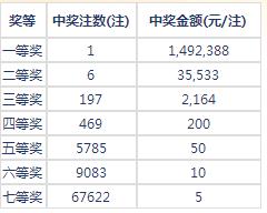 七乐彩053期开奖:头奖1注149万 二奖35533元