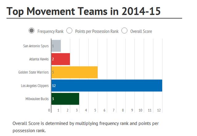 深度:NBA五队变进攻效率王 2016谁能夺冠?