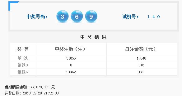 福彩3D第2018052期开奖公告:开奖号码369