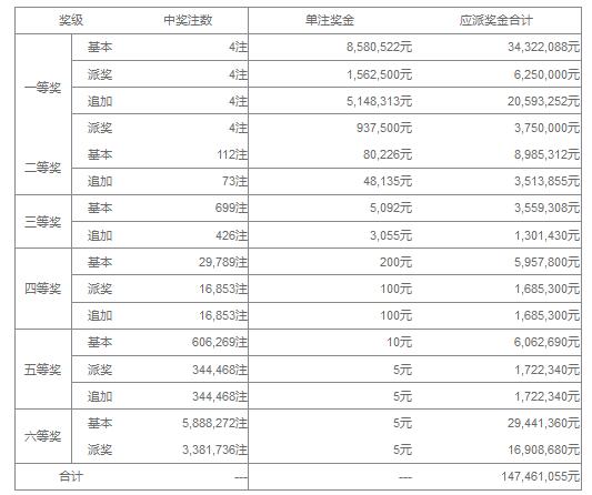 大乐透048期开奖:头奖4注1622万 奖池36.6亿