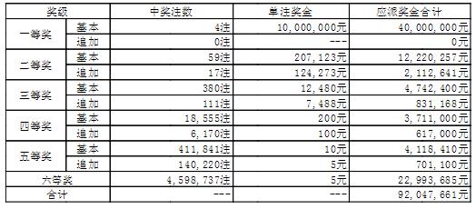 大乐透135期开奖:头奖4注1000万 奖池44.0亿
