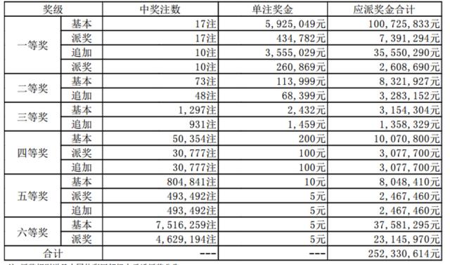 大乐透043期开奖:头奖17注635万 奖池52.3亿