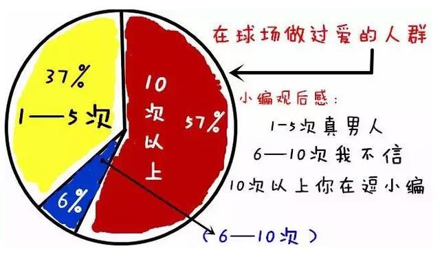 亚洲性交图新闻_他们的数据在这里,有1/3的球友曾在球场做爱~~ 回到中国球友身上,在