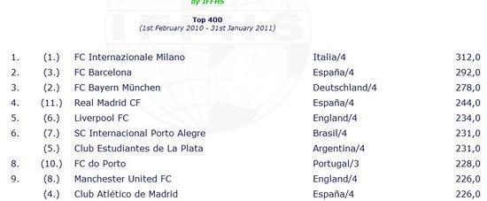 IFFHS俱乐部最新排名:国米压巴萨 米兰仅38