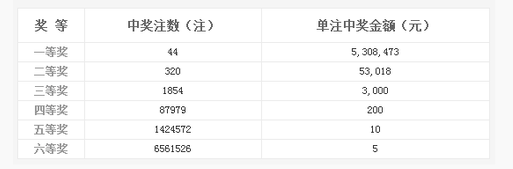 双色球116期头奖44注530万 湖南爆1.59亿巨奖