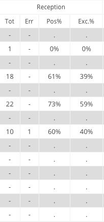 [排球课堂]一文读懂技术统计表 数据看朱婷有多强