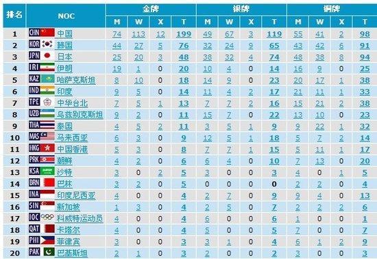 中国199金刷新亚运纪录 女排逆转缔最后一金