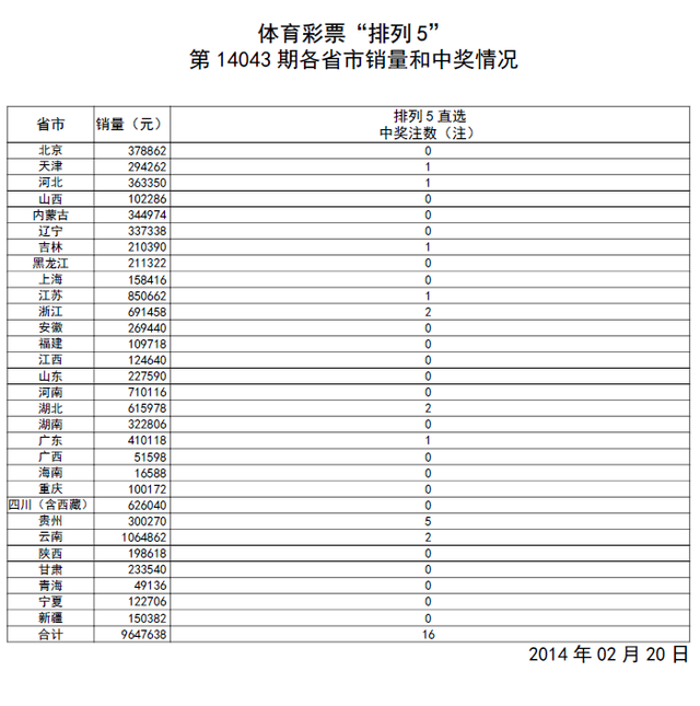 体彩排列五第14043期开奖:开奖号码50104图片