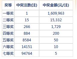 七乐彩087期开奖:头奖1注160万 二奖15332元