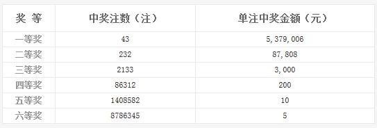 双色球或再爆亿元巨奖 浙江一彩民揽获1.5亿?