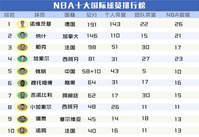 腾讯NBA指数:诺天王称霸国际球员榜 姚明第4