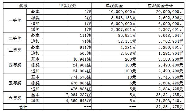 大乐透044期开奖:头奖2注1384万 奖池52.6亿