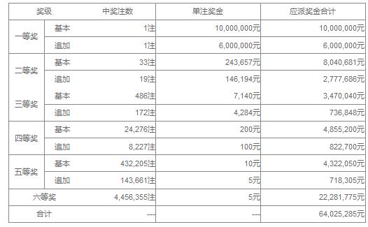 大乐透032期开奖:头奖1注1600万 奖池36.1亿