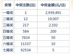 七乐彩107期开奖:头奖1注293万 二奖19007元