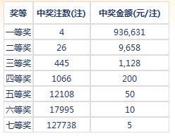 七乐彩025期开奖:头奖4注93万 二奖9658元