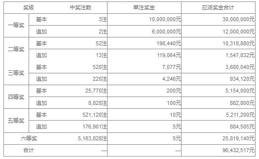大乐透151期开奖:头奖3注1000万 奖池44.6亿