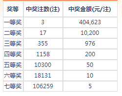 七乐彩152期开奖:头奖3注40万 二奖10200元