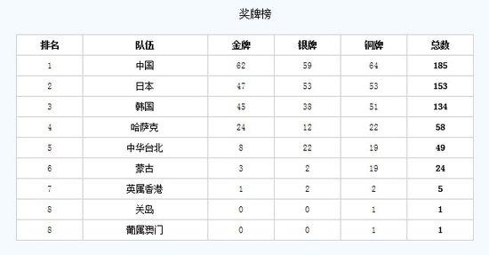 第二届东亚运动会:韩国釜山举行 13竞技运动