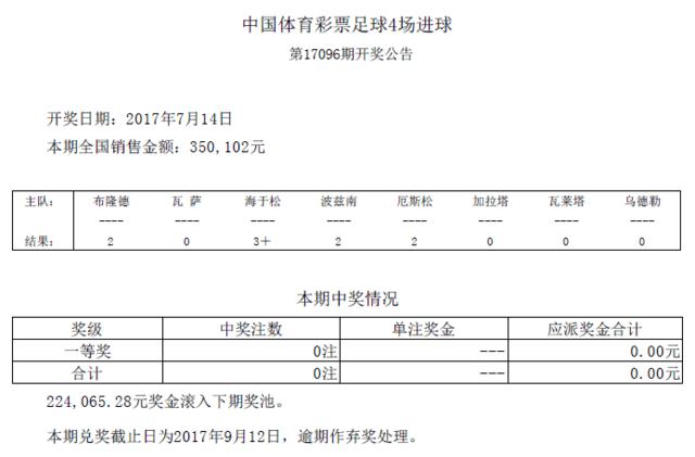 进球彩第17096期开奖:头奖空缺 22.4万滚存