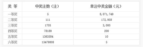双色球060期开奖:头奖5注807万 奖池9.68亿