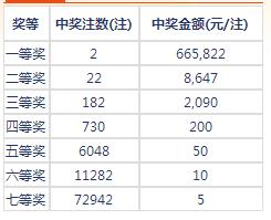 七乐彩17077期开奖:头奖2注66万 二奖8647元