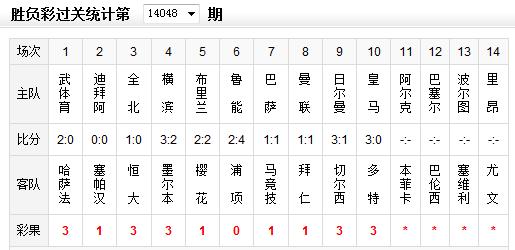 胜负彩048期彩果:恒大鲁能负韩国队 销1923万