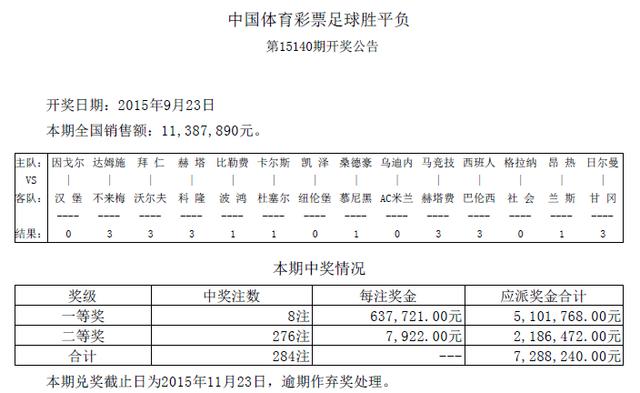 胜负彩15140期开奖:头奖8注63万 二奖7922元