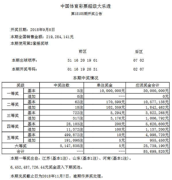 大乐透105期开奖:头奖3注1000万 奖池64.5亿