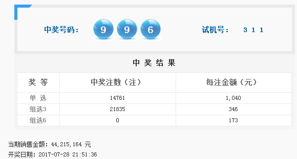 福彩3D第2017202期开奖公告:开奖号码996