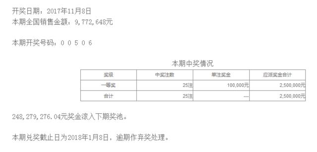 排列五第17305期开奖公告:开奖号码00506