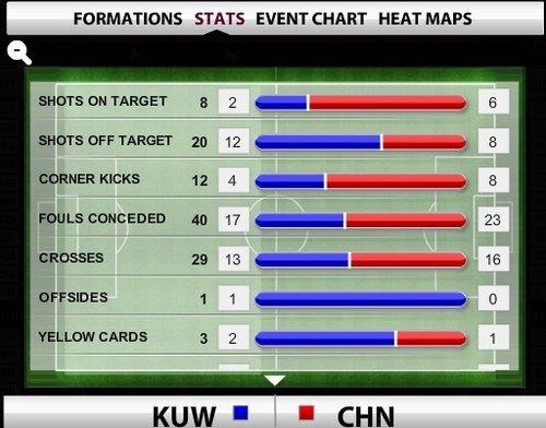 国足跑动积极完胜科威特 红牌成比赛转折点