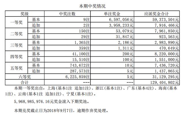 大乐透079期开奖:头奖9注659万 奖池59.68亿