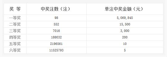 双色球030期:头奖井喷98注506万 奖池2.02亿