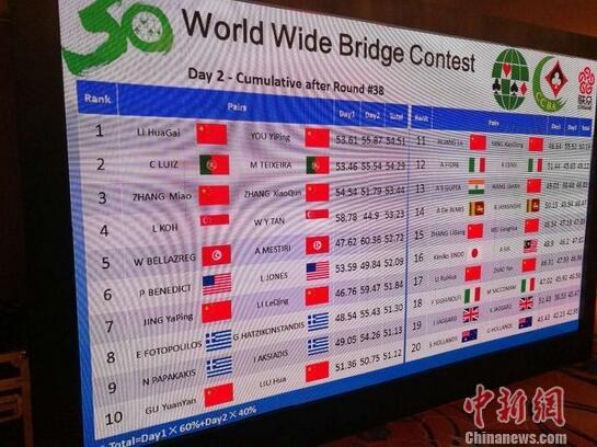 世界桥牌同场双人赛总决赛落幕 中国选手折桂