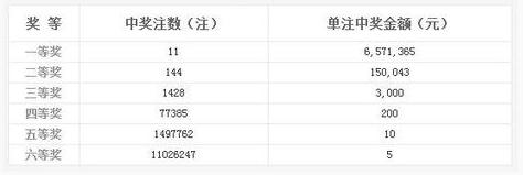 双色球008期开奖:头奖11注657万 奖池4.27亿