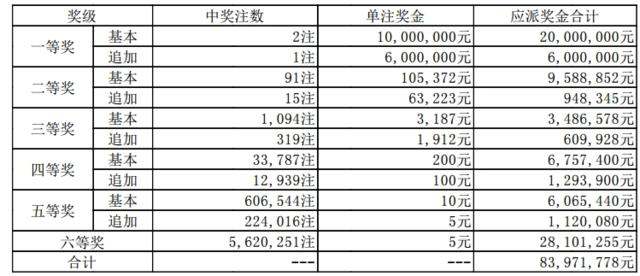 大乐透121期开奖:头奖2注1000万 奖池65.2亿