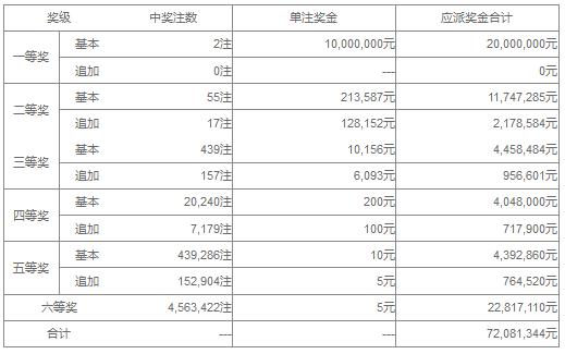 大乐透102期开奖:头奖2注1000万 奖池41.6亿